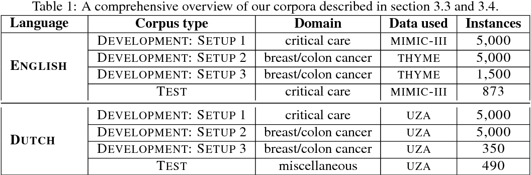 Figure 2 for Unsupervised Context-Sensitive Spelling Correction of English and Dutch Clinical Free-Text with Word and Character N-Gram Embeddings