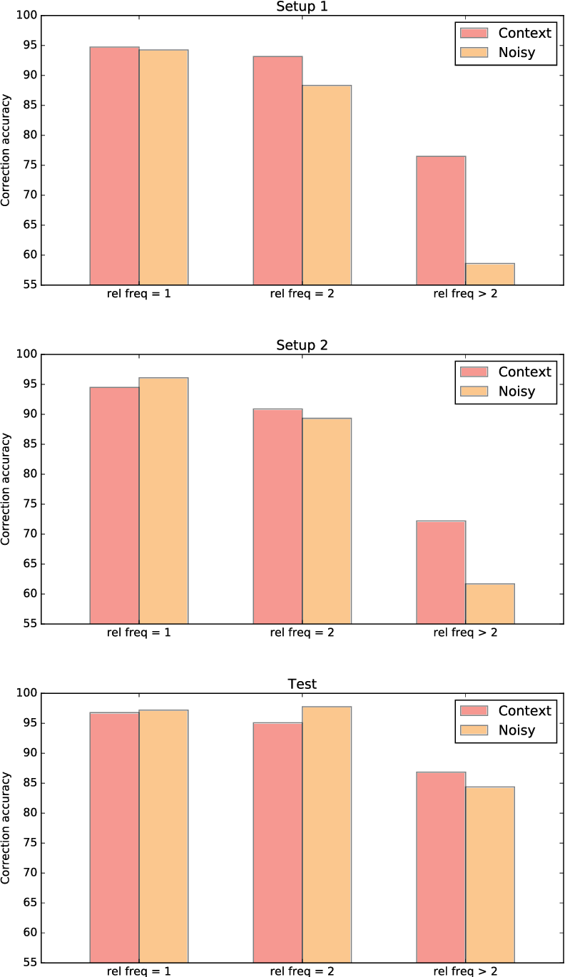 Figure 4 for Unsupervised Context-Sensitive Spelling Correction of English and Dutch Clinical Free-Text with Word and Character N-Gram Embeddings