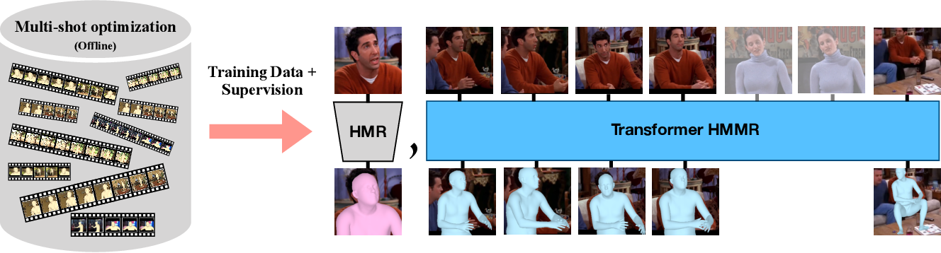 Figure 2 for Human Mesh Recovery from Multiple Shots