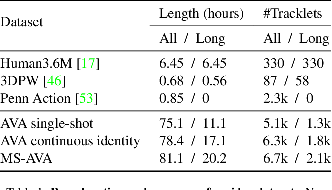 Figure 1 for Human Mesh Recovery from Multiple Shots