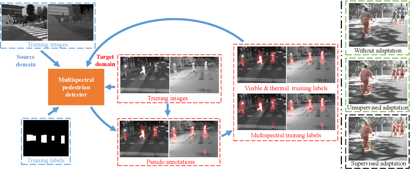 Figure 3 for Unsupervised Domain Adaptation for Multispectral Pedestrian Detection