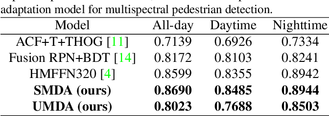 Figure 4 for Unsupervised Domain Adaptation for Multispectral Pedestrian Detection