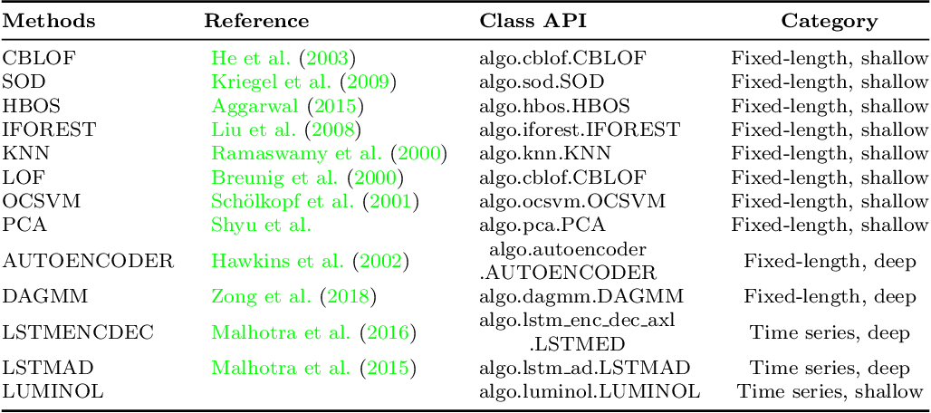 Figure 2 for PyODDS: An End-to-end Outlier Detection System with Automated Machine Learning