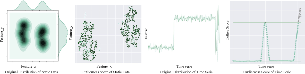 Figure 3 for PyODDS: An End-to-end Outlier Detection System with Automated Machine Learning
