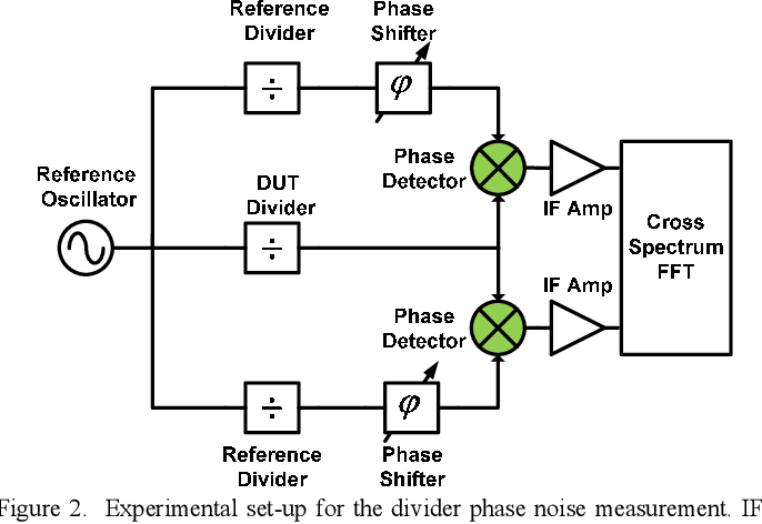 Figure 2 from Ultra-low-noise regenerative frequency divider for