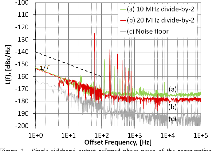 Figure 3 from Ultra-low-noise regenerative frequency divider for