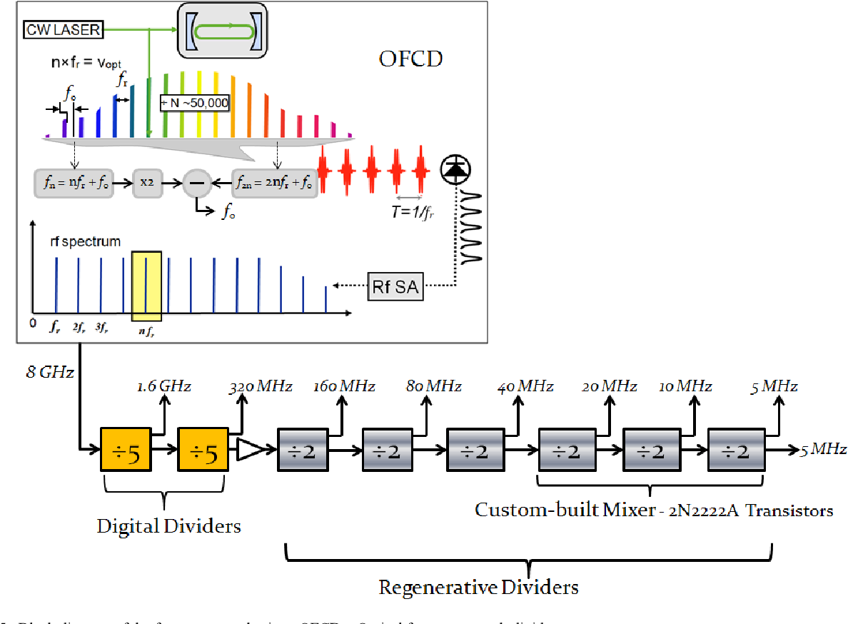 Ultra-low-noise regenerative frequency divider for high-spectral
