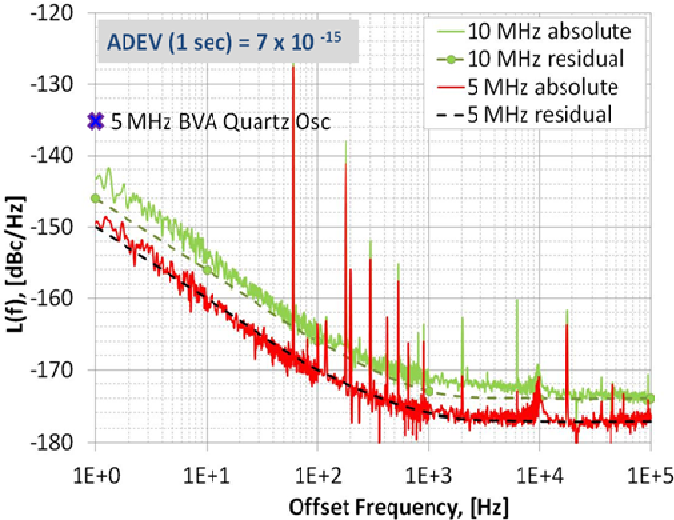 Figure 6 from Ultra-low-noise regenerative frequency divider for