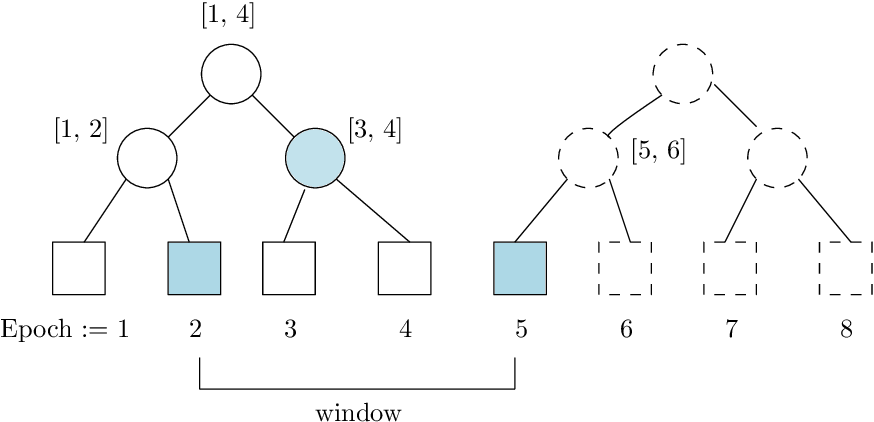 Figure 2 for Frequency Estimation Under Multiparty Differential Privacy: One-shot and Streaming