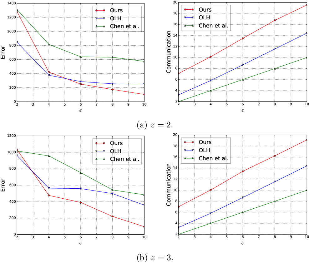 Figure 3 for Frequency Estimation Under Multiparty Differential Privacy: One-shot and Streaming