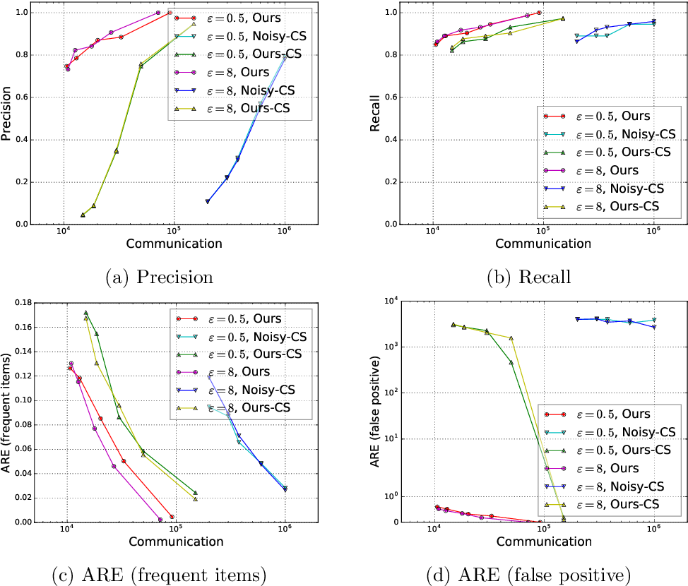 Figure 4 for Frequency Estimation Under Multiparty Differential Privacy: One-shot and Streaming