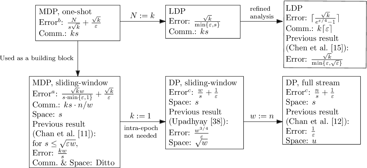 Figure 1 for Frequency Estimation Under Multiparty Differential Privacy: One-shot and Streaming