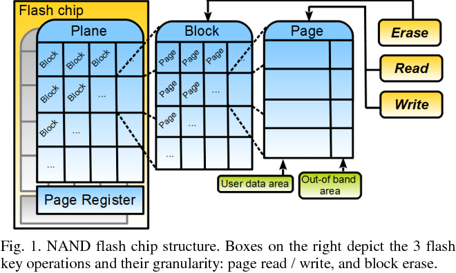 Figure 1 from Modeling driver level NAND flash memory I/O