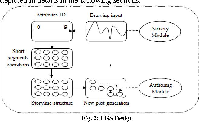 Intuitive Curve Drawing Based Folktale Generator - Semantic