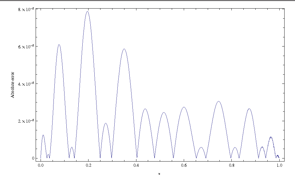 Figure 3 Absolute value of u(x) - uN(x) for the first type of boundary conditions at N = 20 for Example 4.