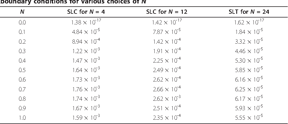 Table 6 Absolute error of u(x) - uN(x) using SLC of (51) subject to the third type of boundary conditions for various choices of N