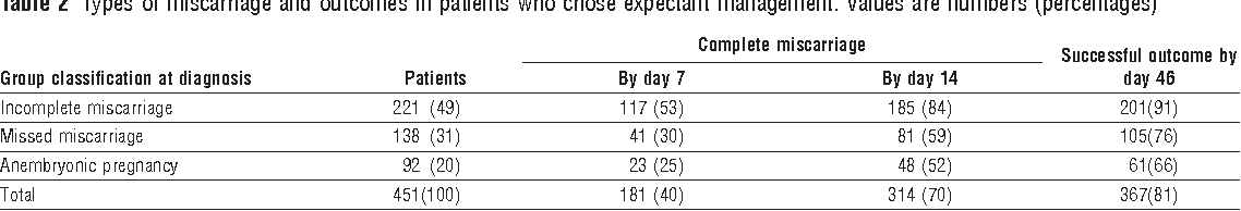PDF] Outcome of expectant management of spontaneous first