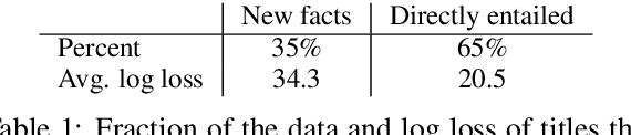 Figure 2 for Improved Natural Language Generation via Loss Truncation