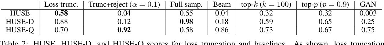 Figure 4 for Improved Natural Language Generation via Loss Truncation