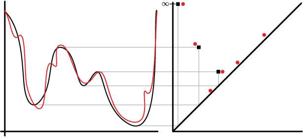 Figure 3 for Topological and Statistical Behavior Classifiers for Tracking Applications
