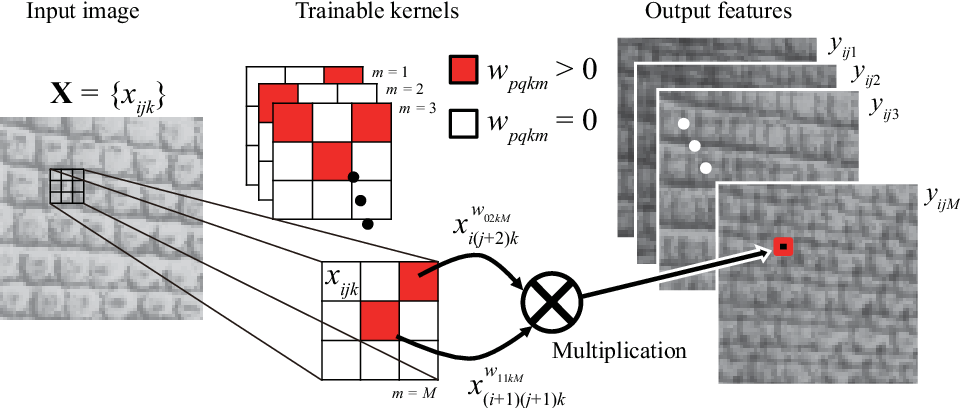 Figure 1 for A Trainable Multiplication Layer for Auto-correlation and Co-occurrence Extraction