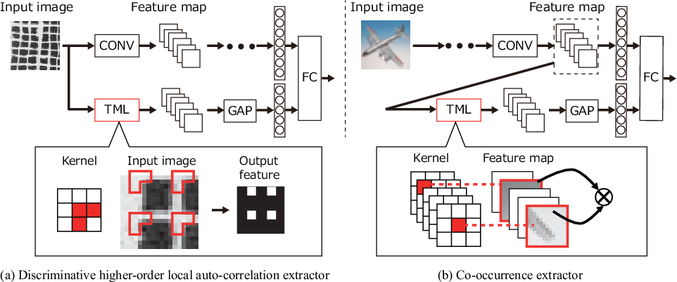 Figure 3 for A Trainable Multiplication Layer for Auto-correlation and Co-occurrence Extraction