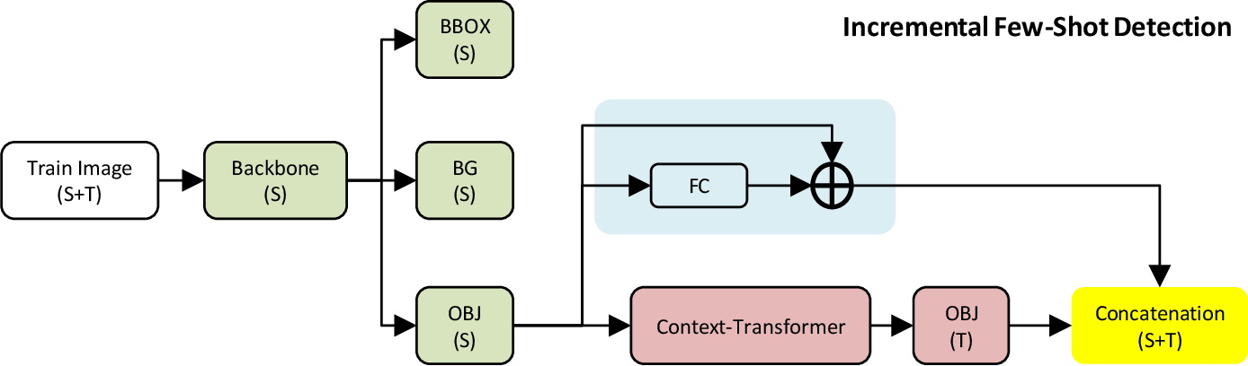 Figure 4 for Context-Transformer: Tackling Object Confusion for Few-Shot Detection