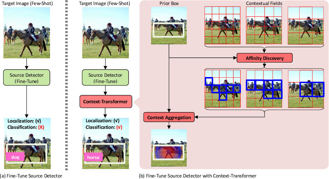 Figure 1 for Context-Transformer: Tackling Object Confusion for Few-Shot Detection