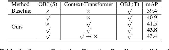 Figure 2 for Context-Transformer: Tackling Object Confusion for Few-Shot Detection