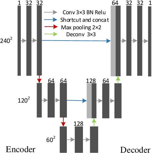 Figure 1 for Joint CS-MRI Reconstruction and Segmentation with a Unified Deep Network