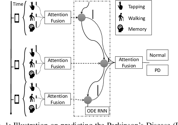 Figure 1 for Predicting Parkinson's Disease with Multimodal Irregularly Collected Longitudinal Smartphone Data