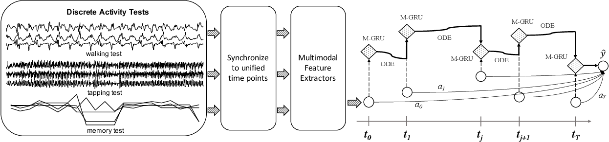 Figure 2 for Predicting Parkinson's Disease with Multimodal Irregularly Collected Longitudinal Smartphone Data