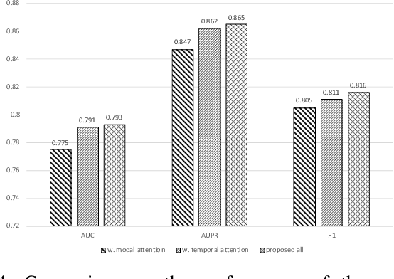 Figure 4 for Predicting Parkinson's Disease with Multimodal Irregularly Collected Longitudinal Smartphone Data