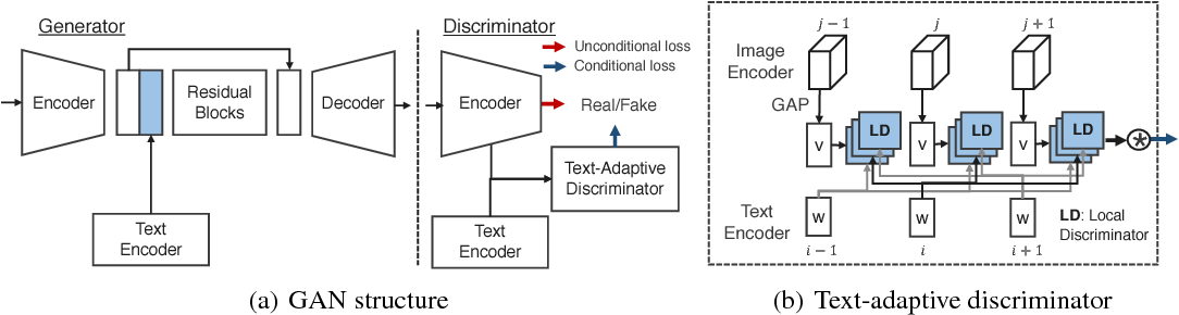 Figure 2 for Text-Adaptive Generative Adversarial Networks: Manipulating Images with Natural Language