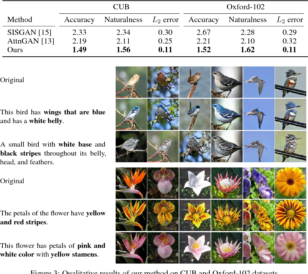 Figure 4 for Text-Adaptive Generative Adversarial Networks: Manipulating Images with Natural Language