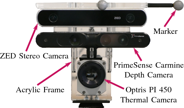 Data fusion for 3D thermal imaging using depth and stereo camera for