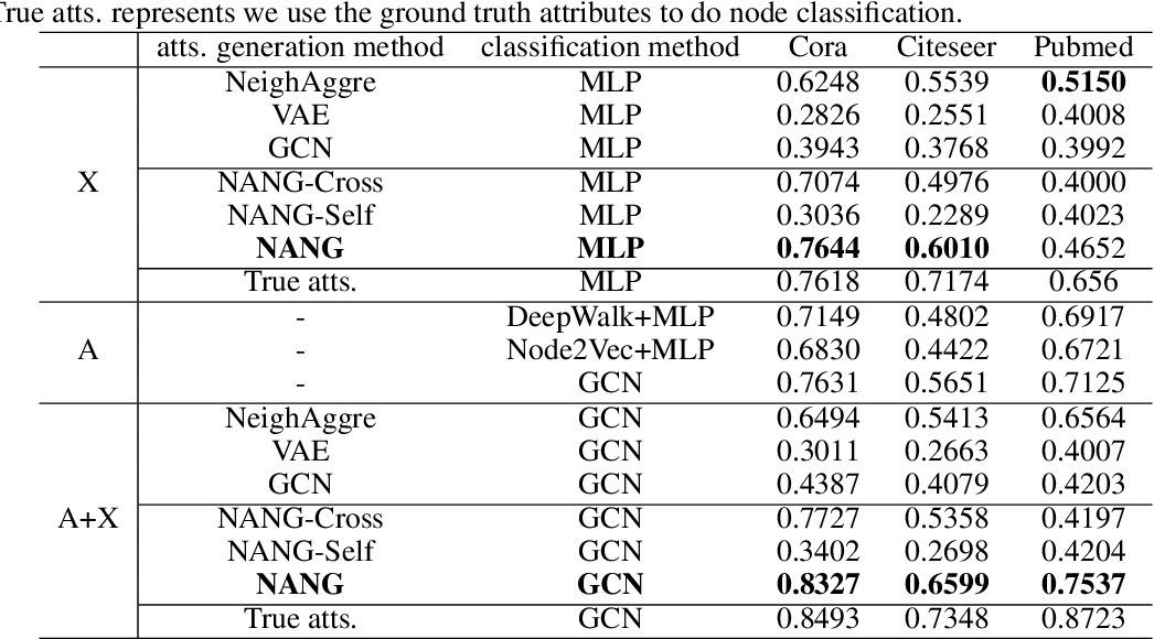 Figure 2 for Node Attribute Generation on Graphs