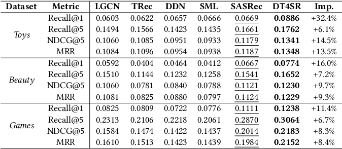 Figure 4 for Modeling Sequences as Distributions with Uncertainty for Sequential Recommendation