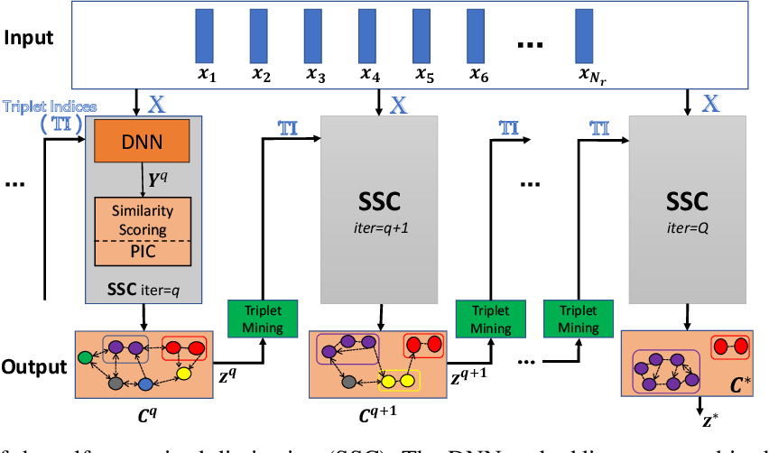 Figure 1 for Self-supervised Representation Learning With Path Integral Clustering For Speaker Diarization