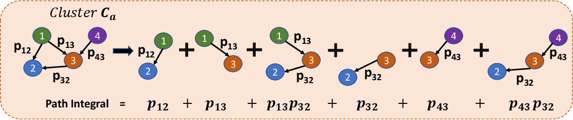 Figure 2 for Self-supervised Representation Learning With Path Integral Clustering For Speaker Diarization