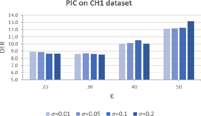 Figure 4 for Self-supervised Representation Learning With Path Integral Clustering For Speaker Diarization