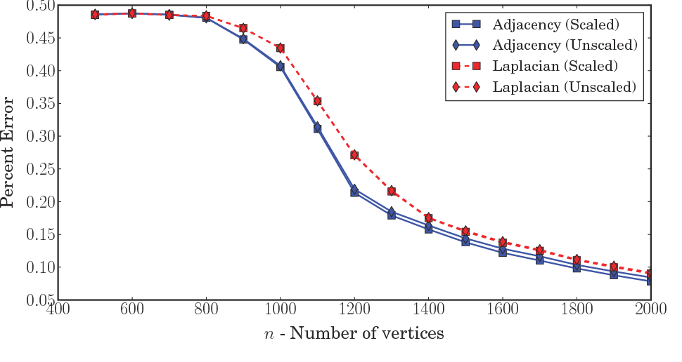 Figure 1 for A consistent adjacency spectral embedding for stochastic blockmodel graphs