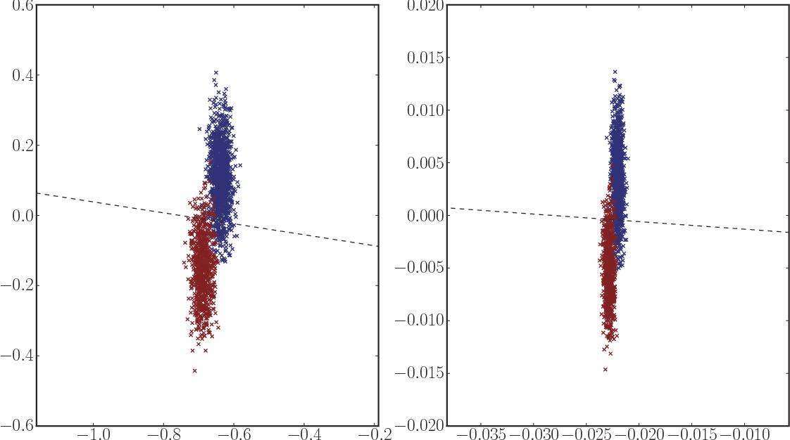 Figure 3 for A consistent adjacency spectral embedding for stochastic blockmodel graphs