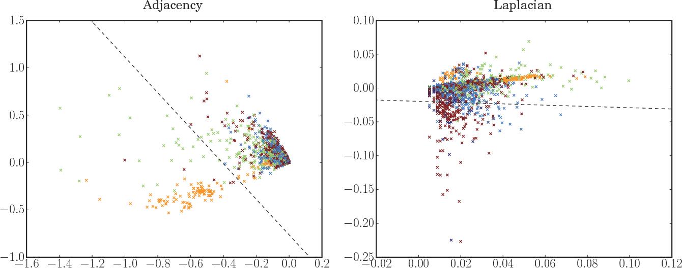Figure 4 for A consistent adjacency spectral embedding for stochastic blockmodel graphs