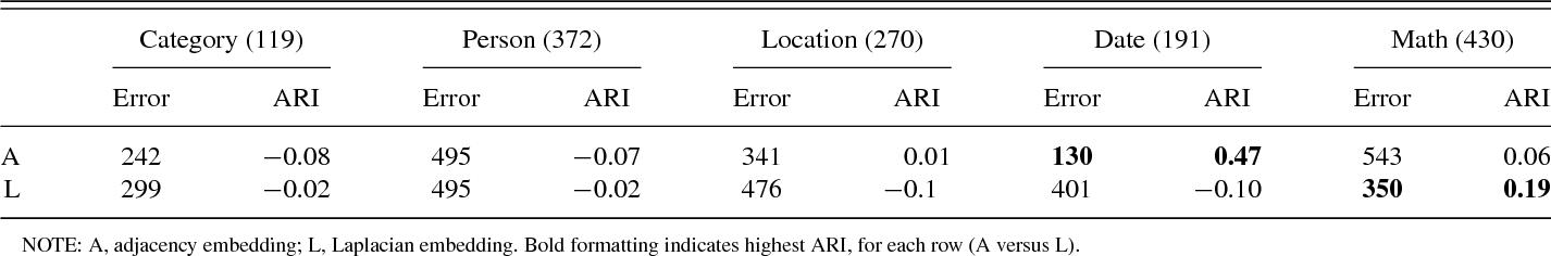 Figure 2 for A consistent adjacency spectral embedding for stochastic blockmodel graphs