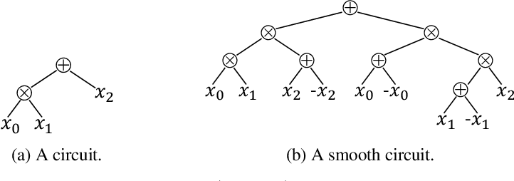 Figure 1 for Smoothing Structured Decomposable Circuits