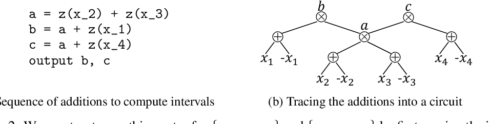 Figure 3 for Smoothing Structured Decomposable Circuits