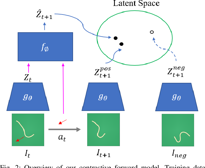Figure 1 for Learning Predictive Representations for Deformable Objects Using Contrastive Estimation