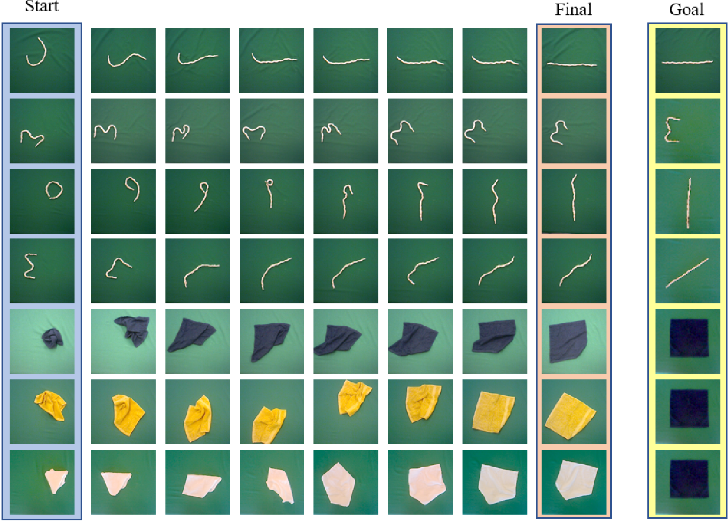 Figure 3 for Learning Predictive Representations for Deformable Objects Using Contrastive Estimation
