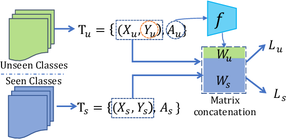 Figure 1 for Rethinking Zero-Shot Learning: A Conditional Visual Classification Perspective